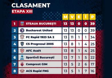 Clasamentul Ligii a IV-a, după 13 etape disputate.