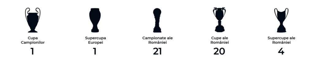 Palmares Steaua București - 21 campionate ale României; - 20 Cupe ale României; - 4 Supercupe ale României; - 1 Cupă a Campionilor Europeni; - 1 Supercupă a Europei.