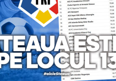 Steaua se află pe locul 13 în clasificarea academiilor din România